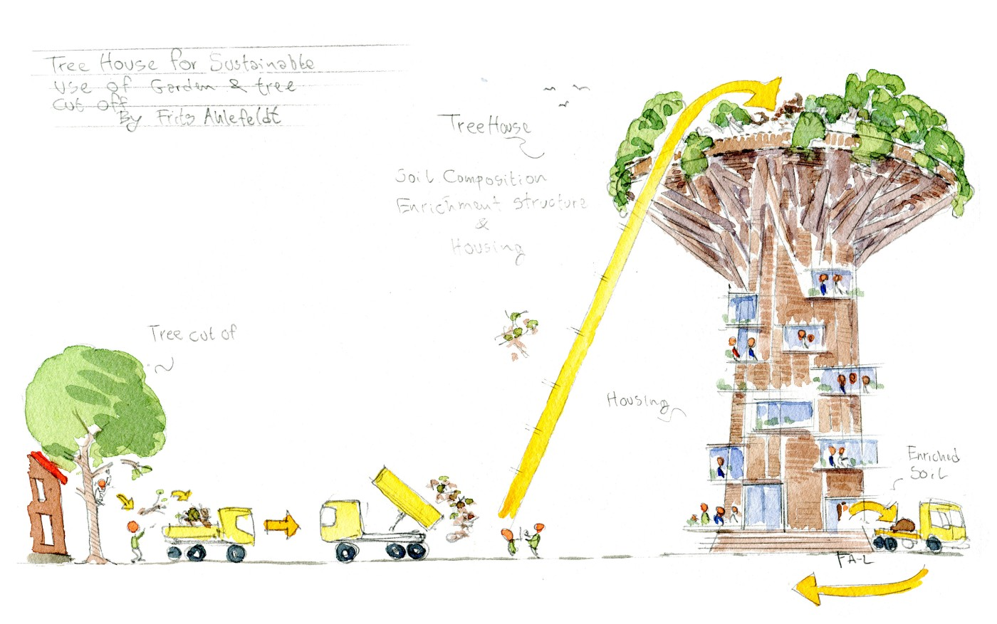 Drawing of process from garden cut off to feeding living house with organic material and extracting new soil. idea by Frits Ahlefeldt