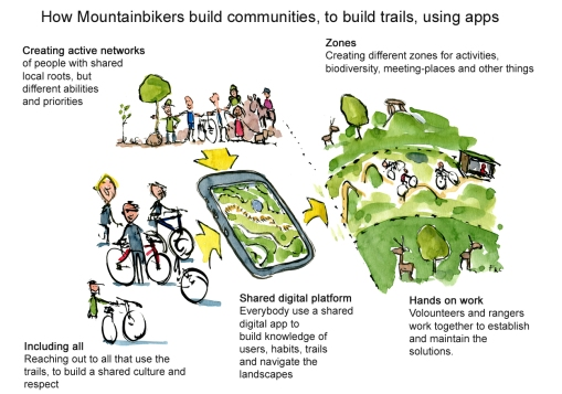 color-illustration-color-illustration-mountain-bike-co-creation-digital-trails-text-and-drawing-by-frits-ahlefeldt