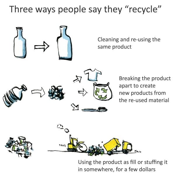 Ways to recycle plastic Drawing with text